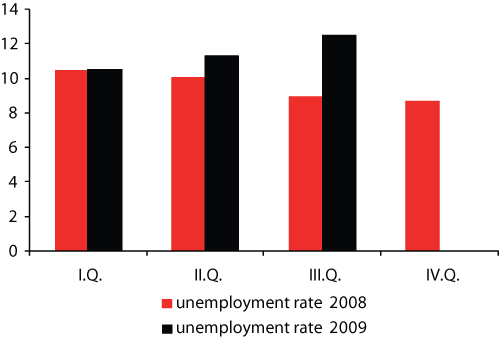 unemployment rate2008unemployment rate2009the Structural unemployment unemployment rate2008unemployment rate2009the essayaccording to research, unemployment is one of.