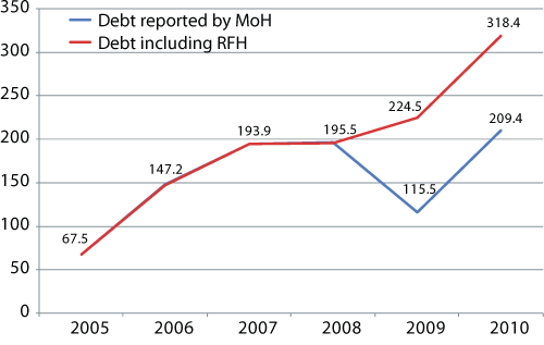 Difference in the amount of debt without calculating RFH in 2009