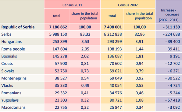 Serbia brief health system review hpi health policy institute table 1 republic of serbia the most predominant ethnic communities in 2002 and 2011 sciox Images