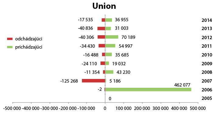 zp_01_2015_prestupy2014_union