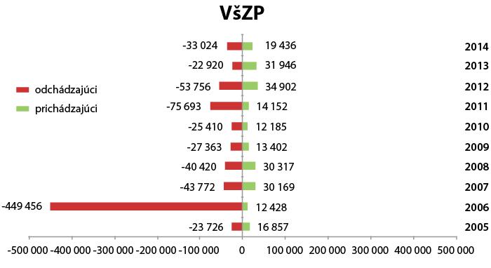 zp_01_2015_prestupy2014_vszp