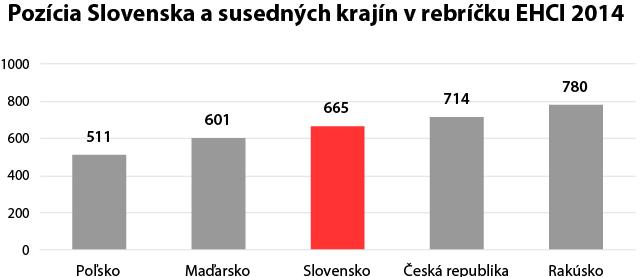 Porovnanie Slovenska a susedných krajín v EHCI 2014