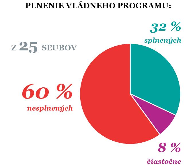 plnenie_vladneho_programu