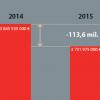 image-rozpocet2015-graf